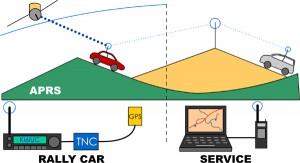 APRS_rallycar_service_KI6IU